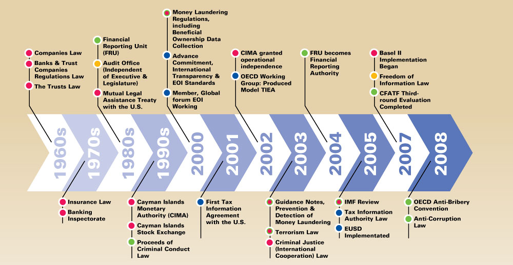 Timeline of Cayman's enhancements in finance services over the years